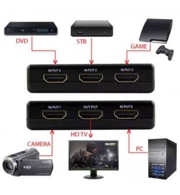 Switch HDMI de 5 puertos con control remoto