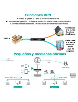 Router dual wan y VNP UTT ER518