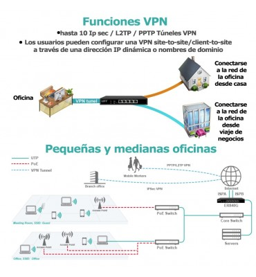 Router wireless dual wan y VNP UTT N518W